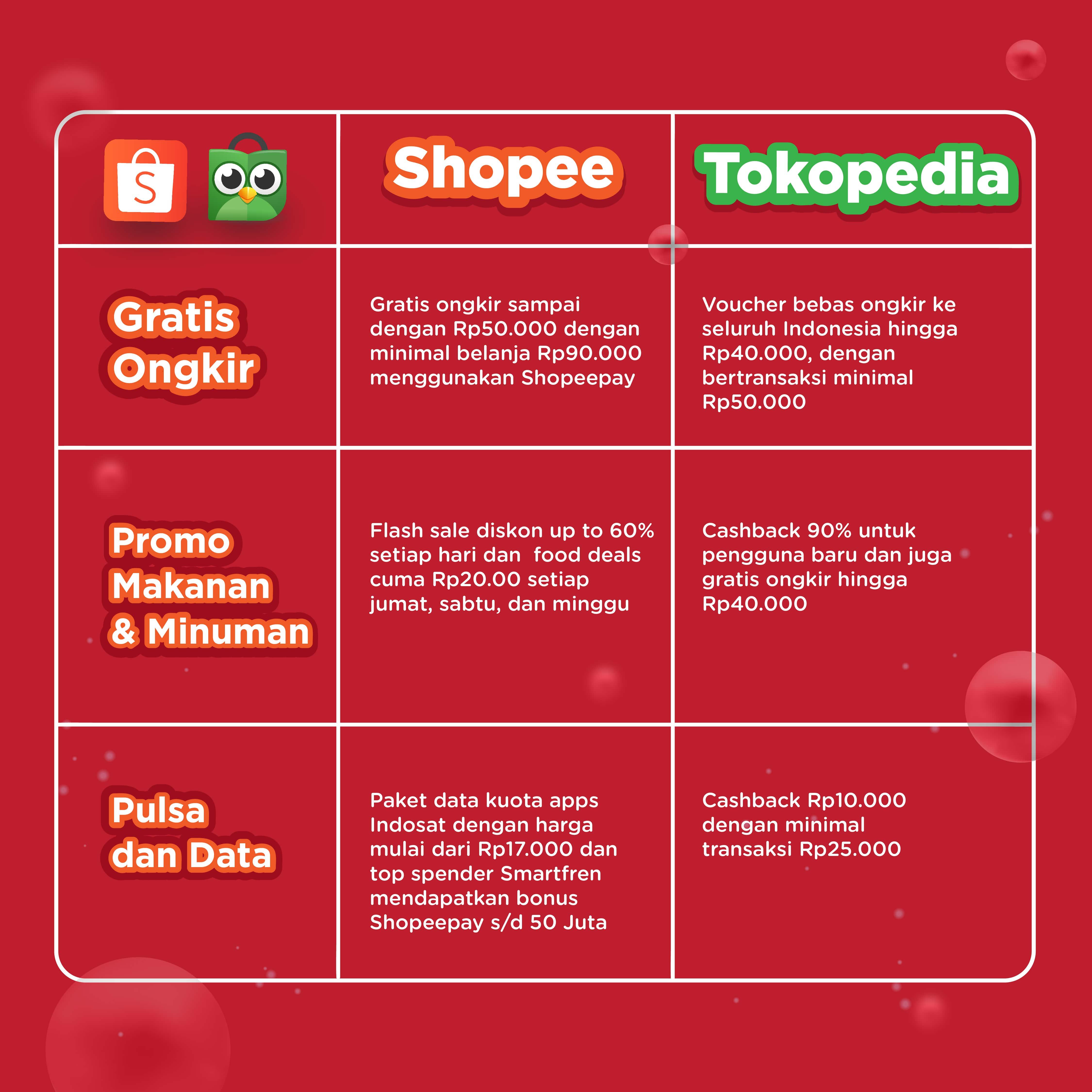 Tokopedia vs Shopee Promo
